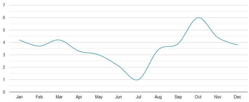 portofino italy precipitation chart